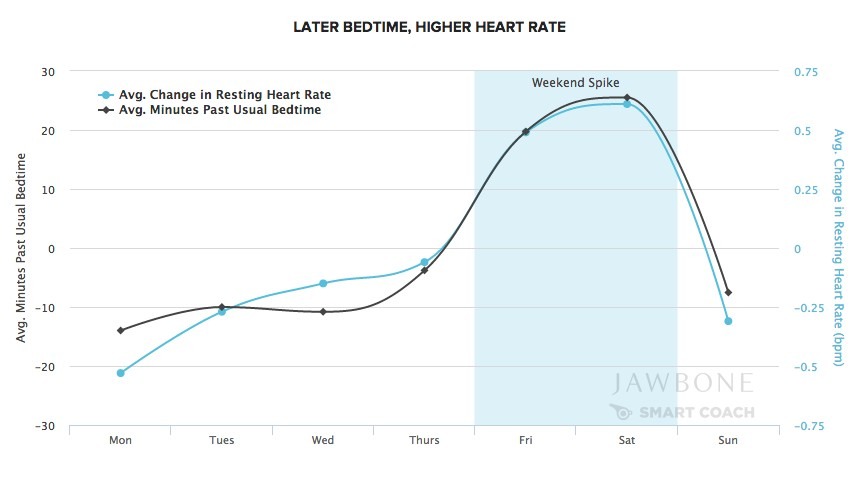 how pulse rate is affected by Our feelings and mood are influenced by our heart rate returning to the example  of music, recent research published in the bjm's open heart.