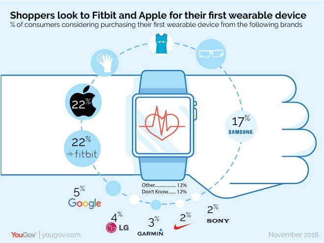 Wearable tech beginners are going for Fitbit, Apple and Samsung