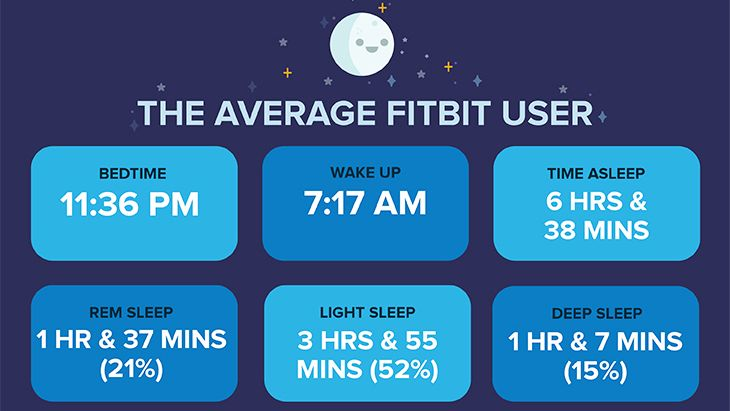 Fitbit users aren't getting enough sleep