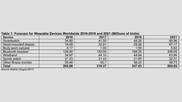 Wearable device sales to grow almost 17% in 2017, says Gartner