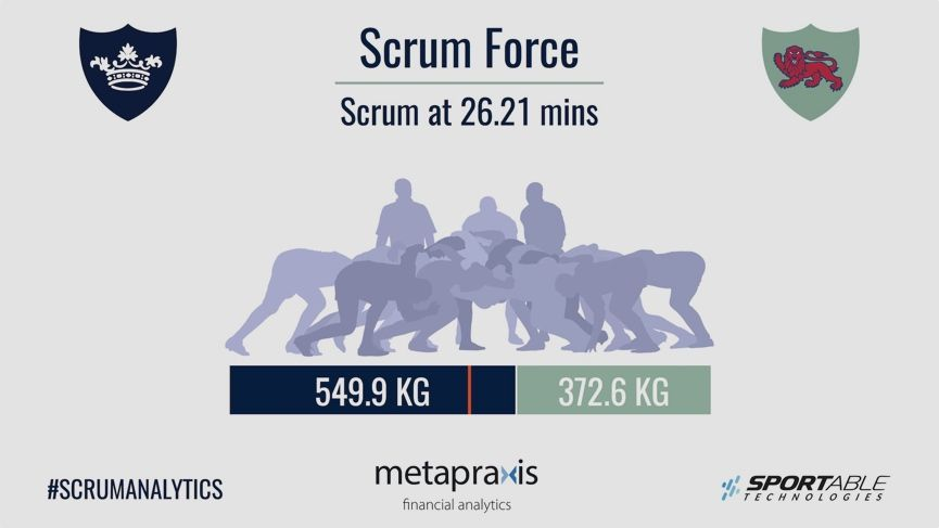 Sportable and Metapraxis are bringing rugby insights to stadiums and sidelines