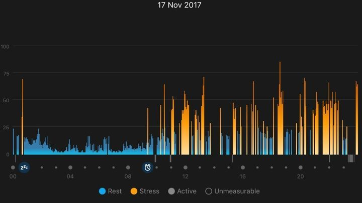 Stressed out: How Firstbeat can listen to your body and make it work better