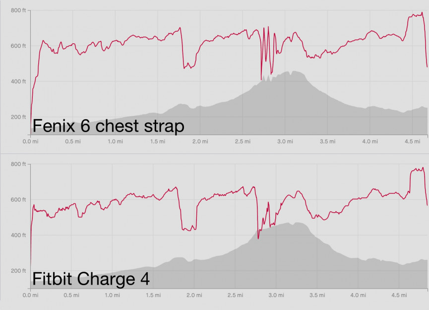 Fitbit Charge 4 sample data: