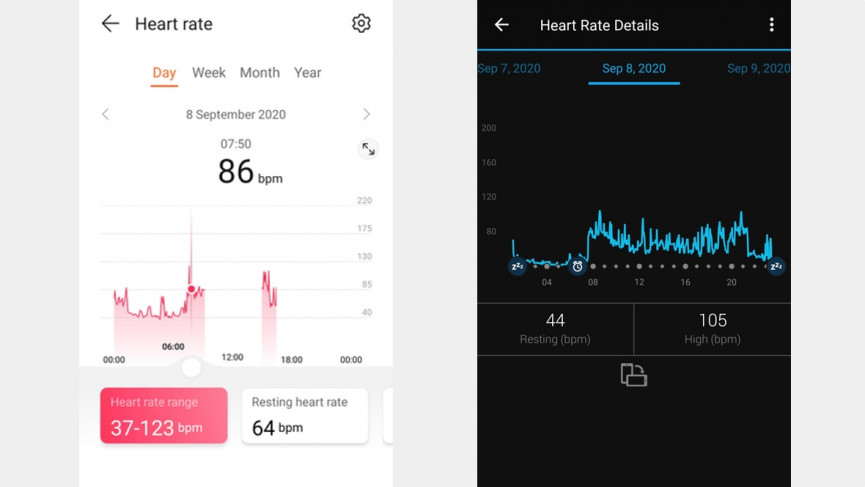 Huawei Watch Fit heart rate data