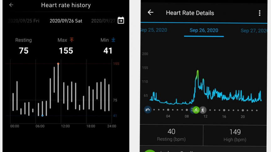 TicWatch Pro 3 heart rate analysis