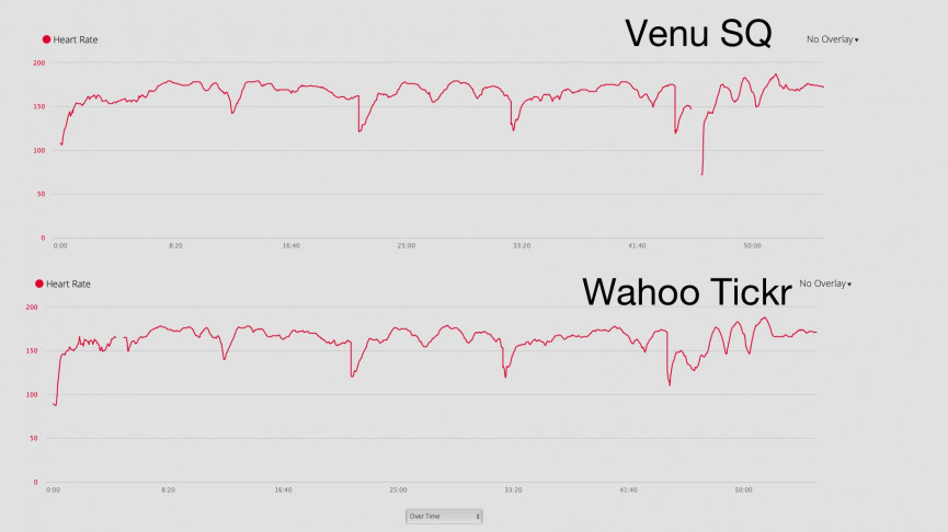 Garmin Venu Sq HR comparison